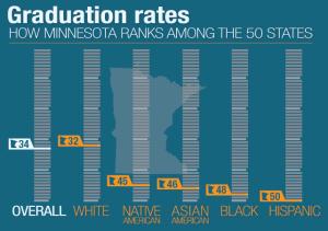 20160304_graphic-mn-graduation-rates_33-300x211